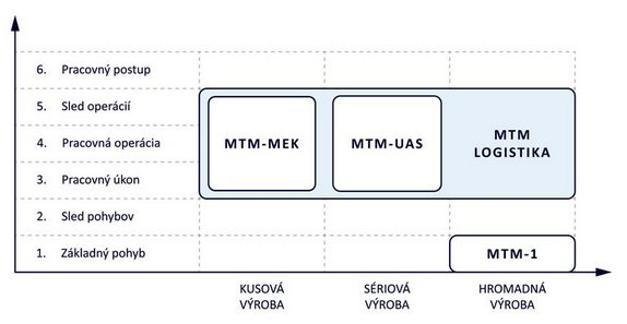 Systém metód MTM