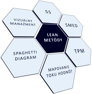 LEAN-metody_SK_rgb