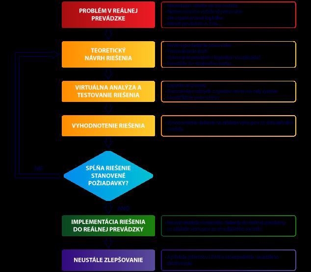 Proces využitia simulácie pri riešení projektu